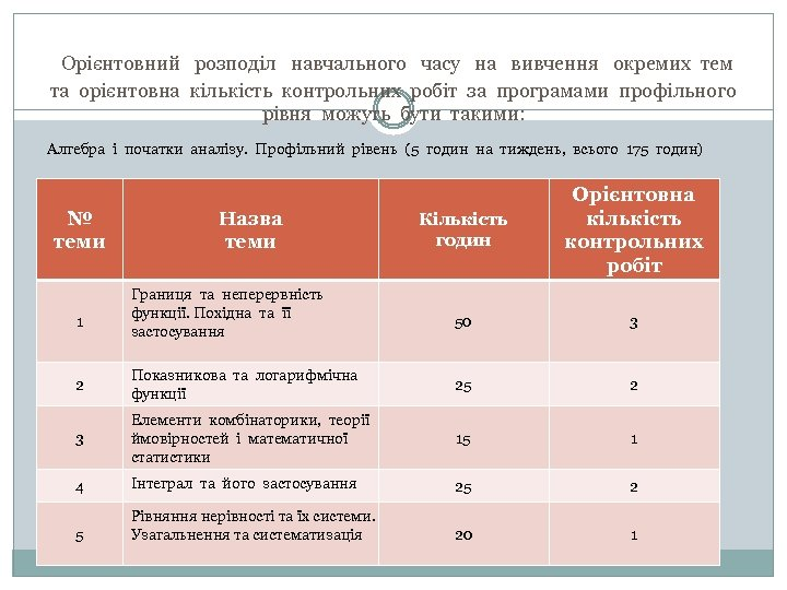 Орієнтовний розподіл навчального часу на вивчення окремих тем та орієнтовна кількість контрольних робіт за