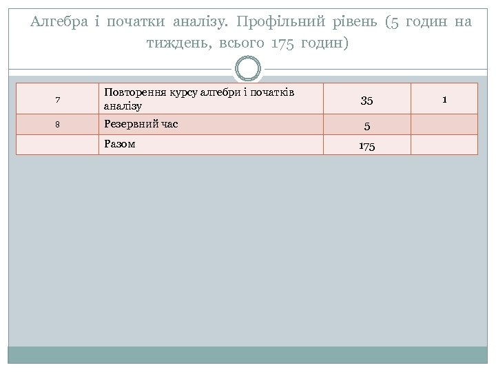 Алгебра і початки аналізу. Профільний рівень (5 годин на тиждень, всього 175 годин) 7
