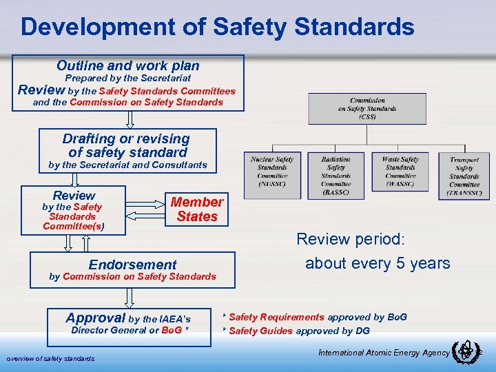 Development of Safety Standards Outline and work plan Prepared by the Secretariat Review by