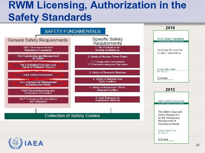 RWM Licensing, Authorization in the Safety Standards 2010 2013 IAEA 22