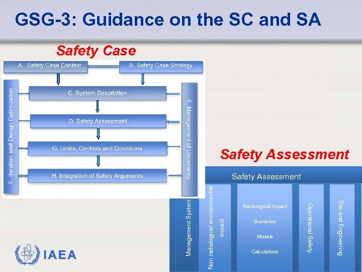 GSG-3: Guidance on the SC and SA Safety Case Safety Assessment impact Non radiological