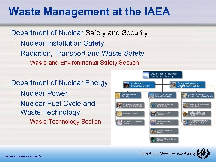 Waste Management at the IAEA • Department of Nuclear Safety and Security • Nuclear