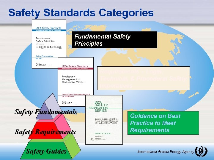 Safety Standards Categories Fundamental Safety Principles Requirements – Legal, Technical, & Procedural Safety Imperatives