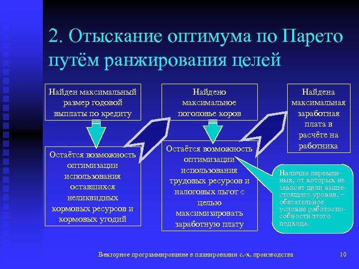 2. Отыскание оптимума по Парето путём ранжирования целей Найден максимальный размер годовой выплаты по