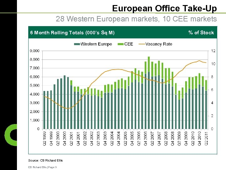 European Office Take-Up 28 Western European markets, 10 CEE markets 6 Month Rolling Totals