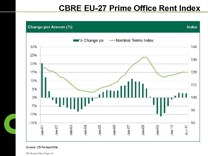 CBRE EU-27 Prime Office Rent Index Change per Annum (%) Source: CB Richard Ellis