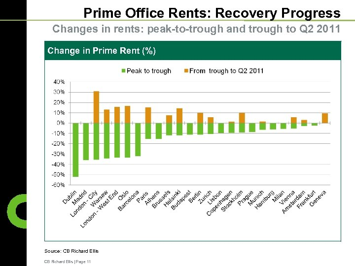 Prime Office Rents: Recovery Progress Changes in rents: peak-to-trough and trough to Q 2