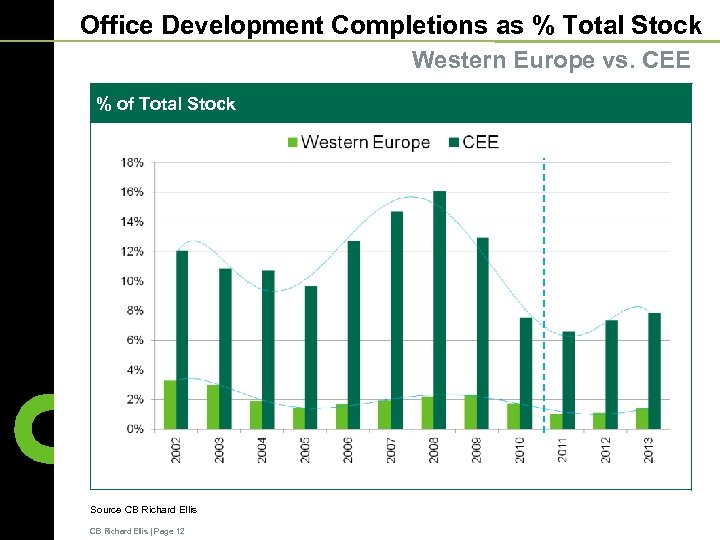 Office Development Completions as % Total Stock Western Europe vs. CEE % of Total