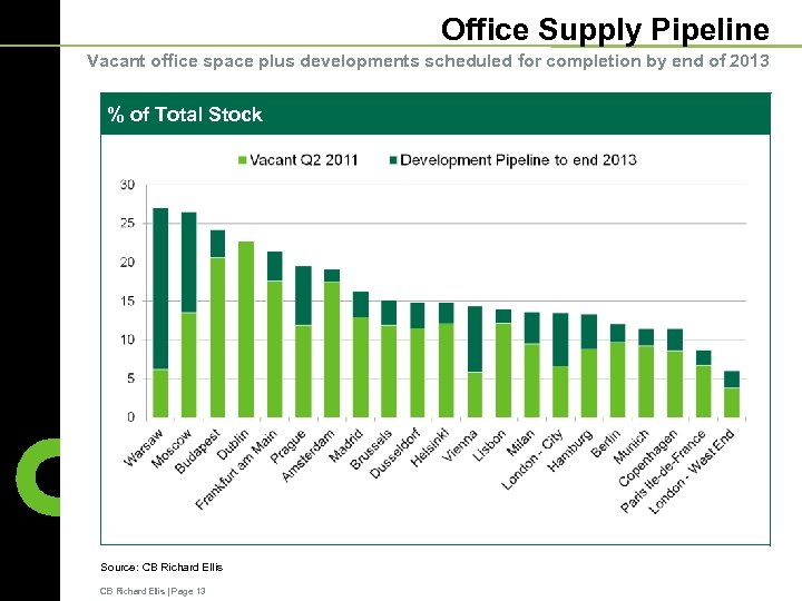 Office Supply Pipeline Vacant office space plus developments scheduled for completion by end of
