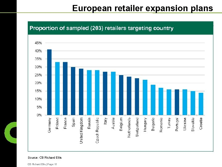 European retailer expansion plans Proportion of sampled (203) retailers targeting country Source: CB Richard