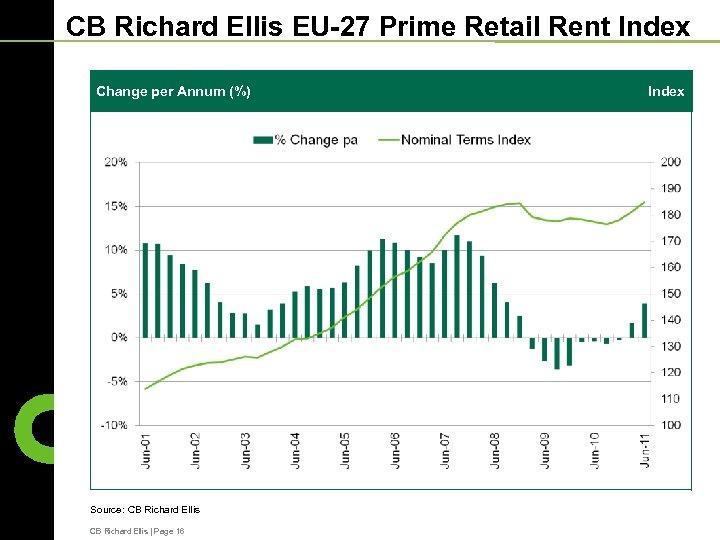 CB Richard Ellis EU-27 Prime Retail Rent Index Change per Annum (%) Source: CB