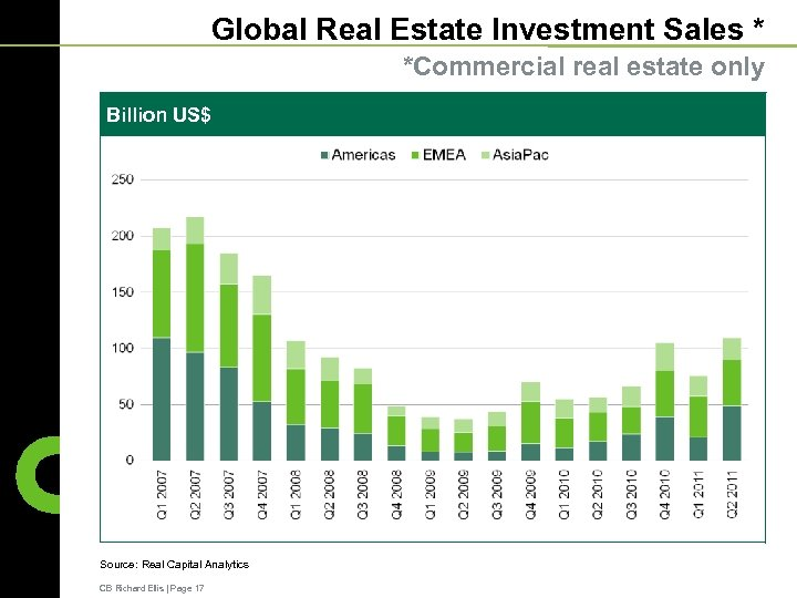Global Real Estate Investment Sales * *Commercial real estate only Billion US$ Source: Real