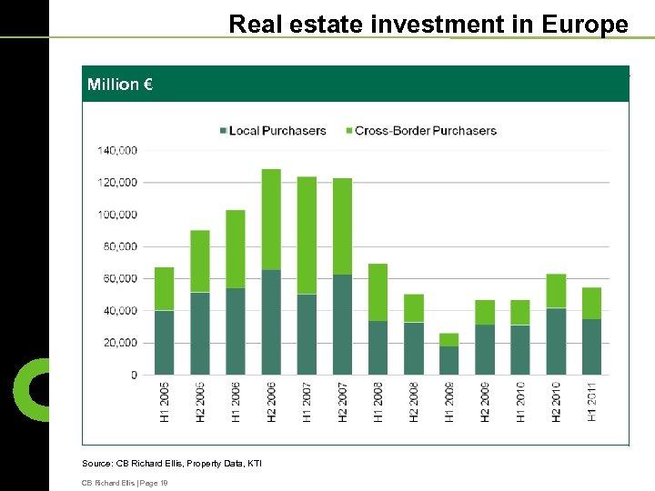 Real estate investment in Europe Million € Source: CB Richard Ellis, Property Data, KTI