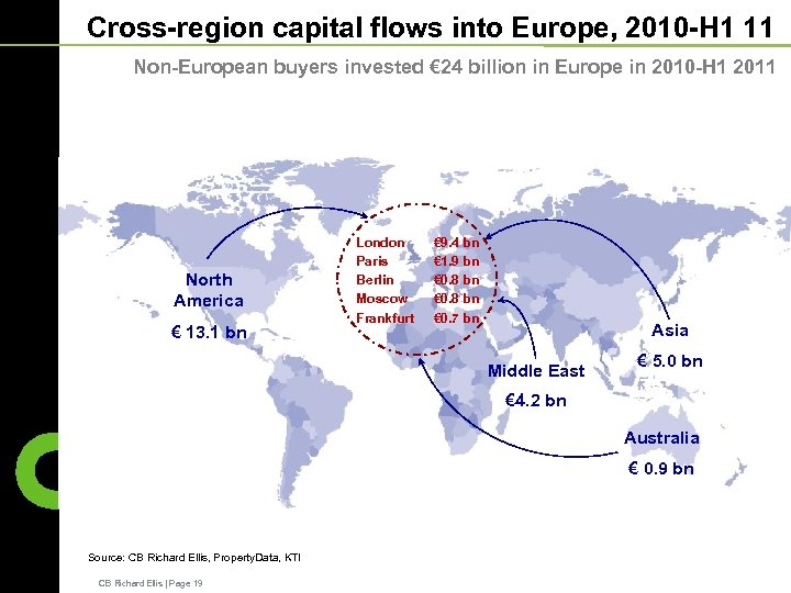 Cross-region capital flows into Europe, 2010 -H 1 11 Non-European buyers invested € 24