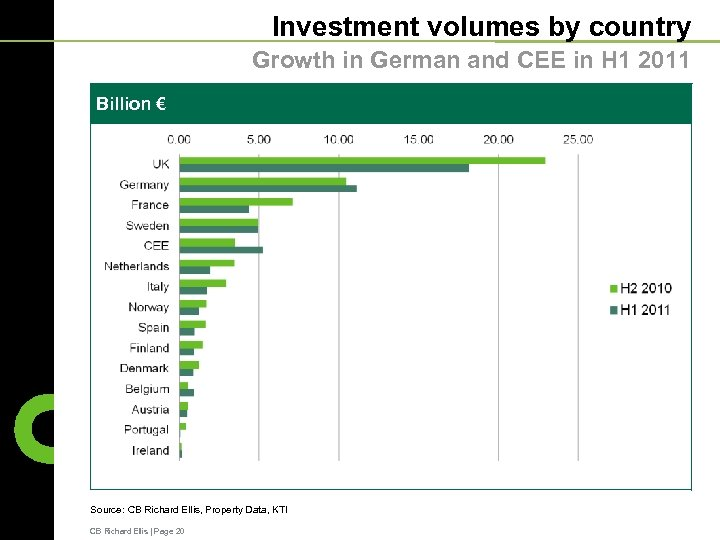 Investment volumes by country Growth in German and CEE in H 1 2011 Billion