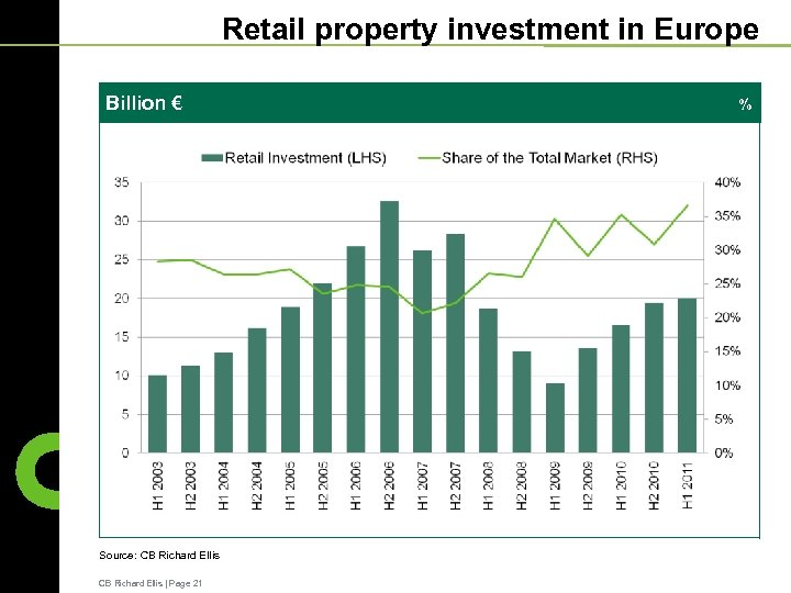 Retail property investment in Europe Billion € Source: CB Richard Ellis   Page 21