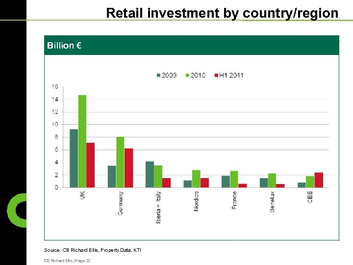 Retail investment by country/region Billion € Source: CB Richard Ellis, Property Data, KTI CB
