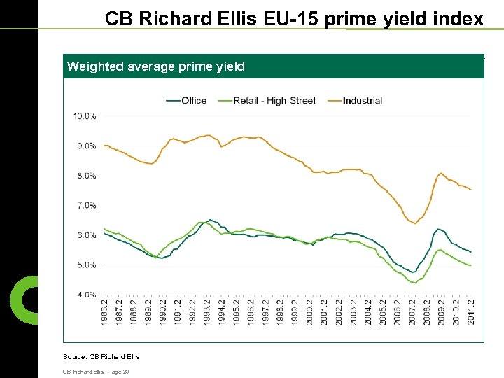 CB Richard Ellis EU-15 prime yield index Weighted average prime yield Source: CB Richard