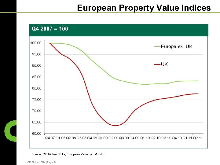 European Property Value Indices Q 4 2007 = 100 Source: CB Richard Ellis, European
