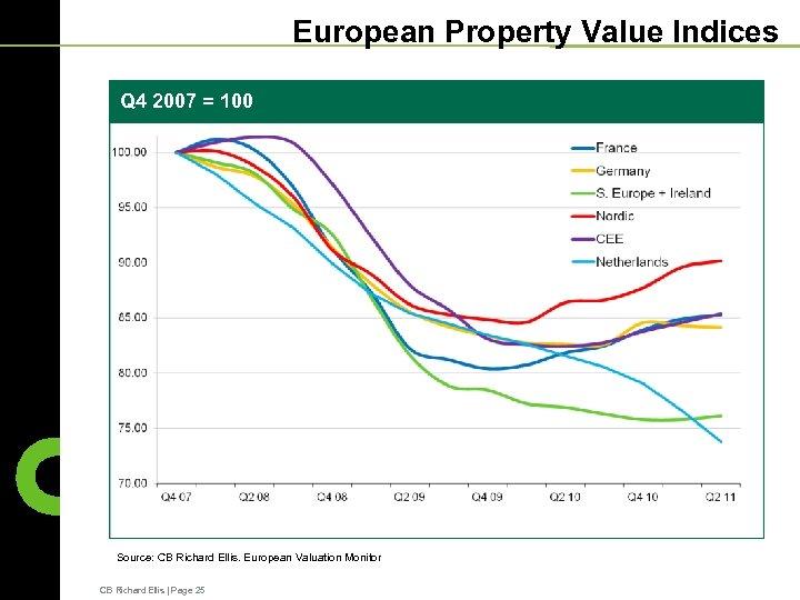 European Property Value Indices Q 4 2007 = 100 Source: CB Richard Ellis. European