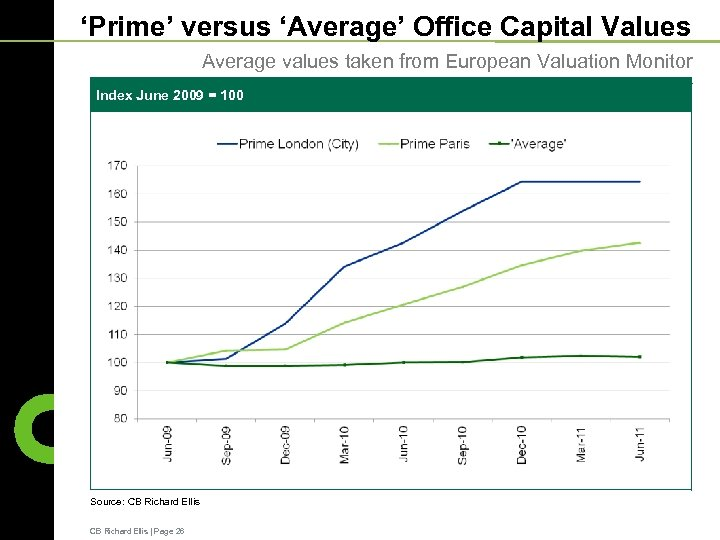 'Prime' versus 'Average' Office Capital Values Average values taken from European Valuation Monitor Index