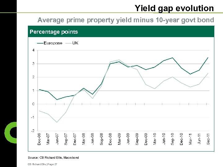 Yield gap evolution Average prime property yield minus 10 -year govt bond Percentage points