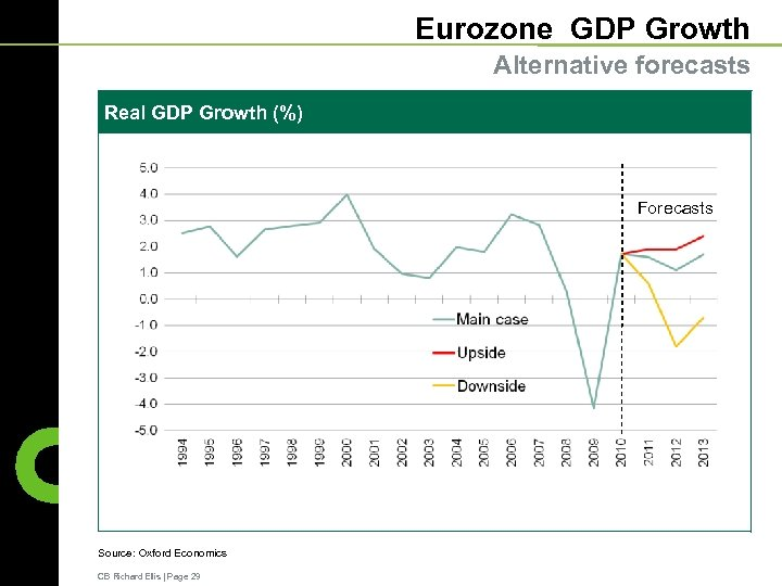 Eurozone GDP Growth Alternative forecasts Real GDP Growth (%) Forecasts Source: Oxford Economics CB