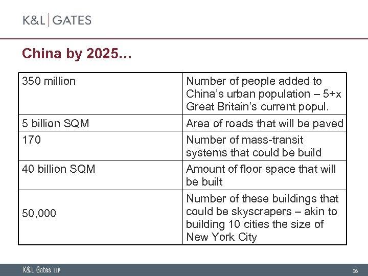 China by 2025… 350 million 5 billion SQM 170 40 billion SQM 50, 000