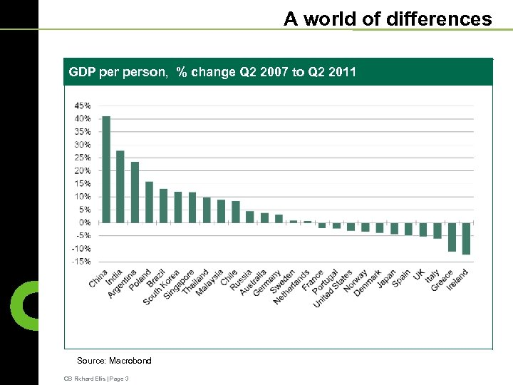 A world of differences GDP person, % change Q 2 2007 to Q 2