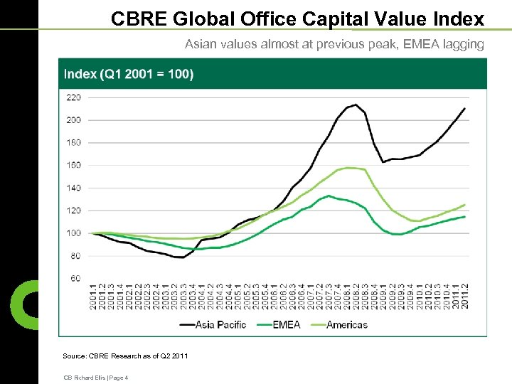CBRE Global Office Capital Value Index Asian values almost at previous peak, EMEA lagging