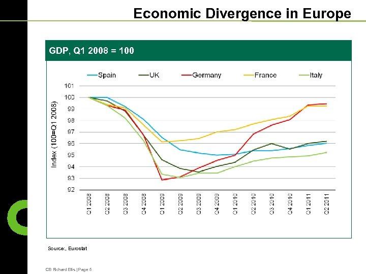 Economic Divergence in Europe GDP, Q 1 2008 = 100 Source: , Eurostat CB