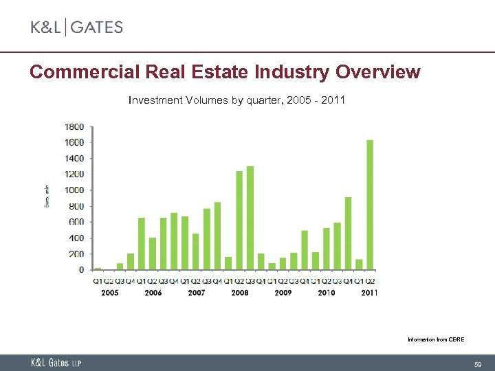 Commercial Real Estate Industry Overview Investment Volumes by quarter, 2005 - 2011 Information from