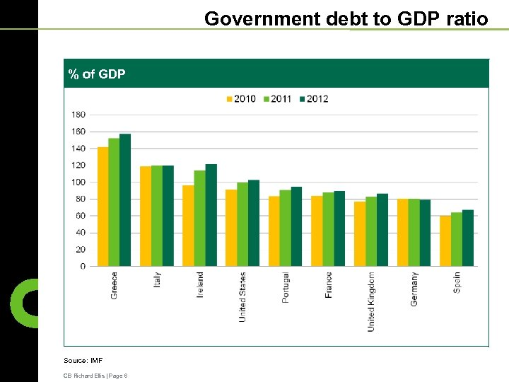 Government debt to GDP ratio % of GDP Source: IMF CB Richard Ellis  