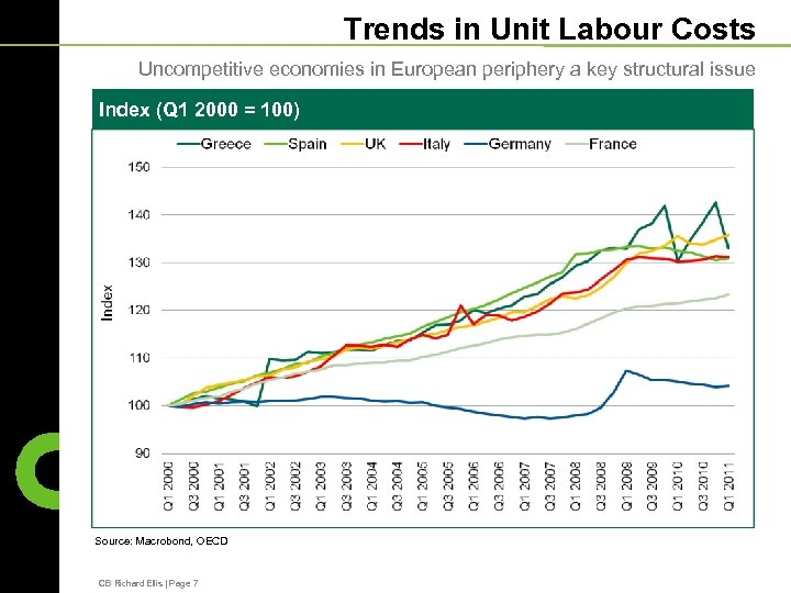 Trends in Unit Labour Costs Uncompetitive economies in European periphery a key structural issue
