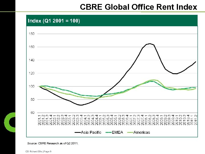 CBRE Global Office Rent Index (Q 1 2001 = 100) Source: CBRE Research as