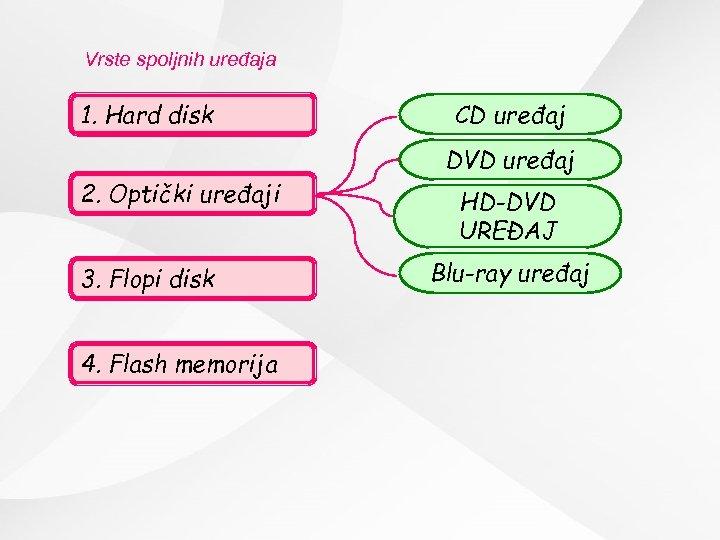 Vrste spoljnih uređaja 1. Hard disk CD uređaj DVD uređaj 2. Optički uređaji 3.