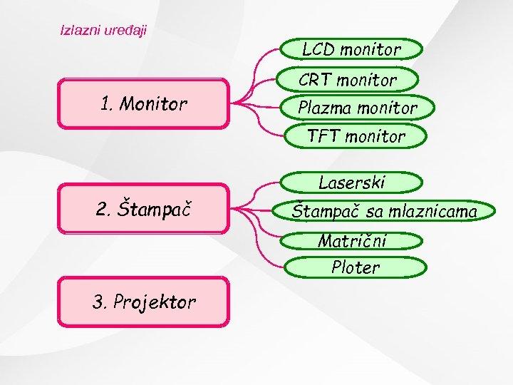 Izlazni uređaji 1. Monitor LCD monitor CRT monitor Plazma monitor TFT monitor Laserski 2.