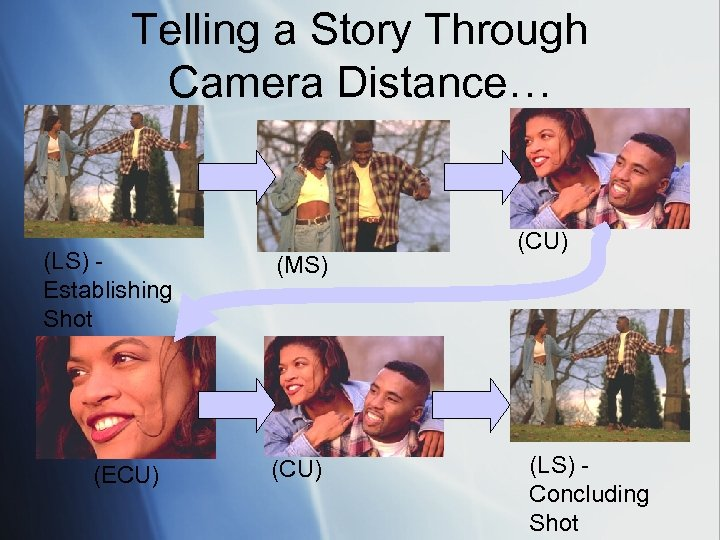 Telling a Story Through Camera Distance… (LS) Establishing Shot (ECU) (MS) (CU) (LS) Concluding