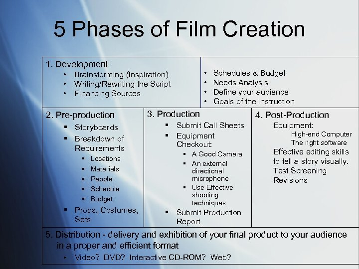 5 Phases of Film Creation 1. Development • • • Brainstorming (Inspiration) • Writing/Rewriting