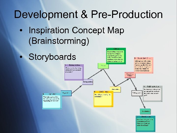 Development & Pre-Production • Inspiration Concept Map (Brainstorming) • Storyboards