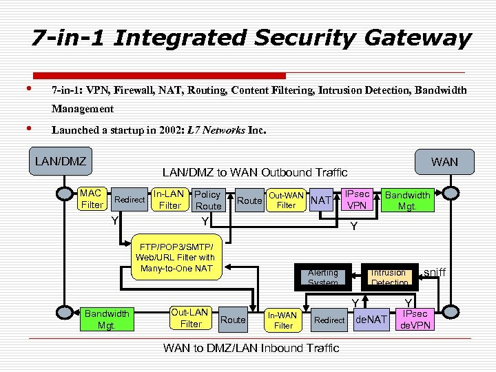 7 -in-1 Integrated Security Gateway • 7 -in-1: VPN, Firewall, NAT, Routing, Content Filtering,