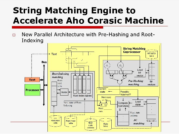 String Matching Engine to Accelerate Aho Corasic Machine o New Parallel Architecture with Pre-Hashing