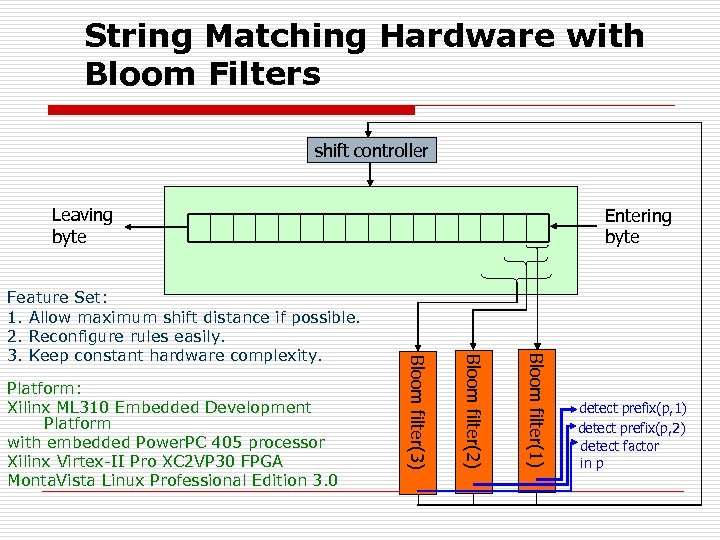 String Matching Hardware with Bloom Filters shift controller Leaving byte Bloom filter(1) Bloom filter(2)
