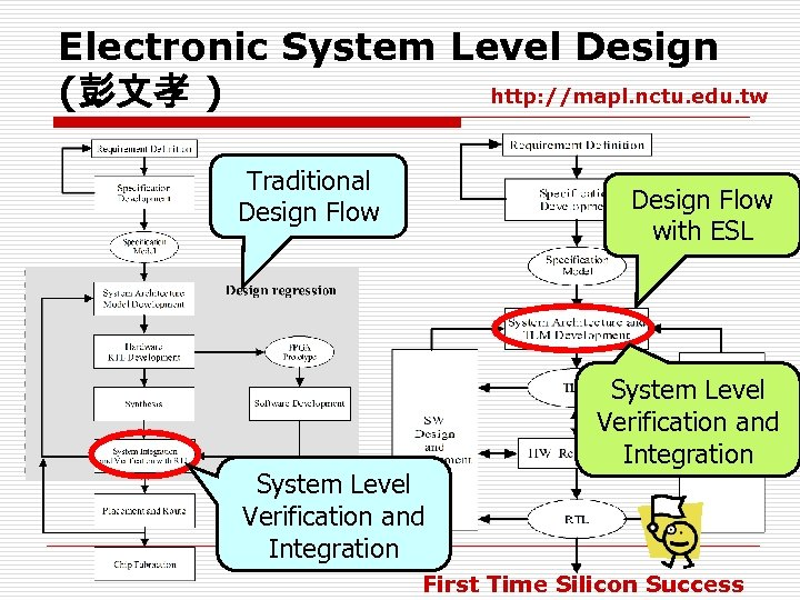 Electronic System Level Design http: //mapl. nctu. edu. tw (彭文孝 ) Traditional Design Flow