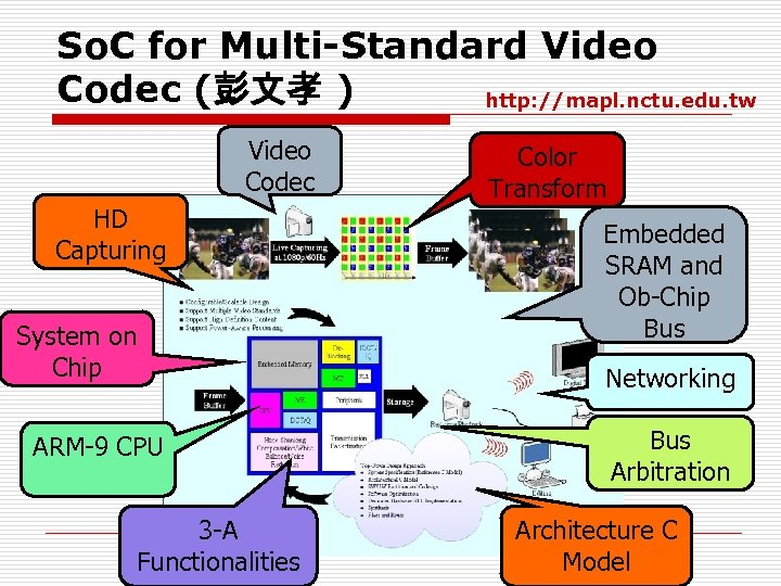 So. C for Multi-Standard Video Codec (彭文孝 ) http: //mapl. nctu. edu. tw Video