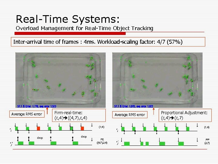 Real-Time Systems: Overload Management for Real-Time Object Tracking Inter-arrival time of frames : 4