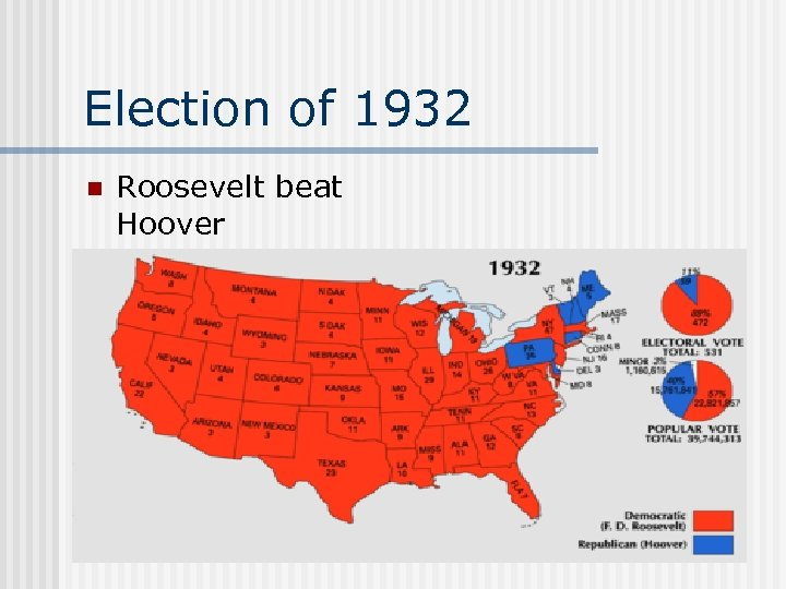 Election of 1932 n Roosevelt beat Hoover