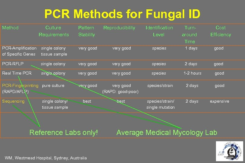 PCR Methods for Fungal ID Method Culture Requirements Pattern Stability PCR-Amplification of Specific Genes