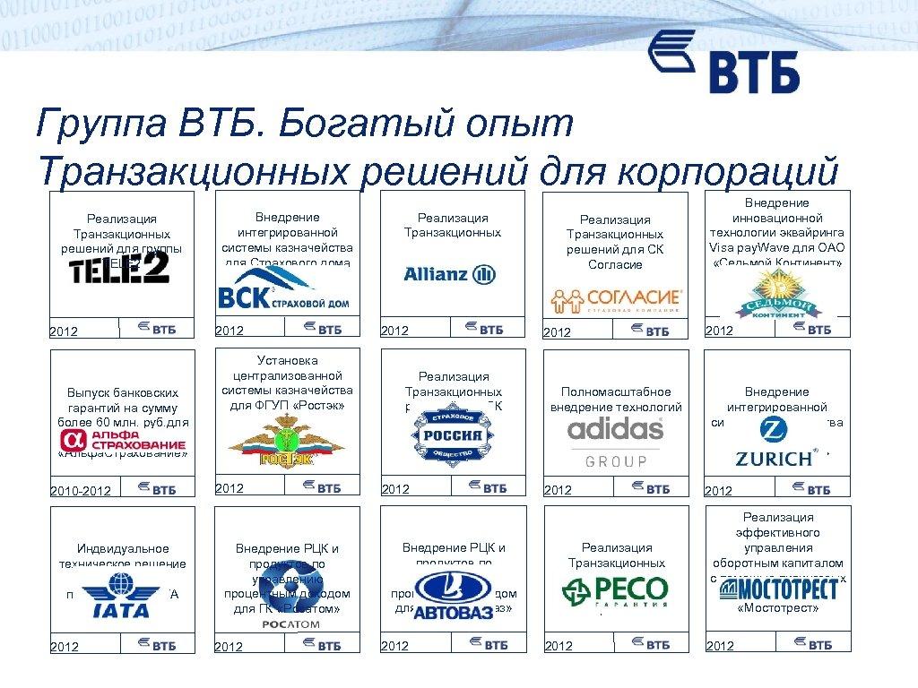 Группа ВТБ. Богатый опыт Транзакционных решений для корпораций Реализация Транзакционных решений для группы TELE