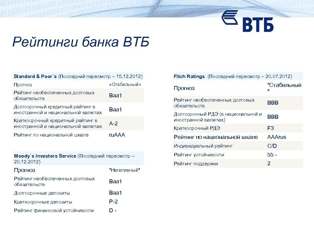Рейтинги банка ВТБ Standard & Poor`s (Последний пересмотр – 15. 12. 2012) Прогноз «Стабильный»